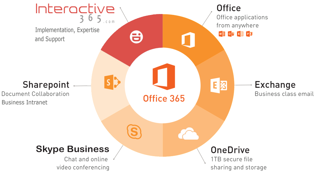 Office 365 - IA365 - Cloud IT Productivity