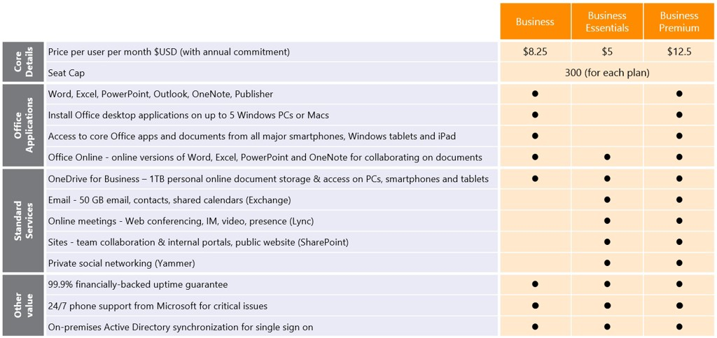 microsoft-office-365-full-plan2-