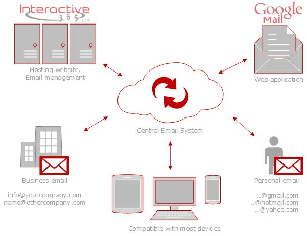 Email-365-Central-Management-System